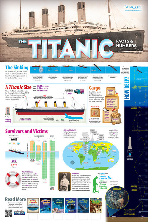 """Cover: 24"""" x 36"""" The Titanic: Facts and Numbers Poster"""
